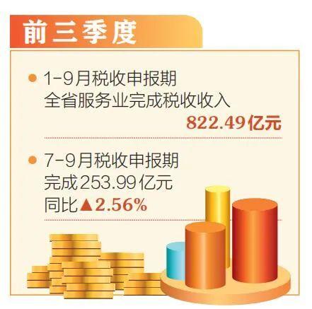 7-9月税收申报期,全省服务业税收同比增长2.56%图片