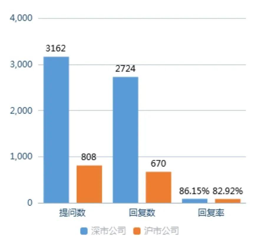 """全景互动周报:本周""""新能源汽车""""及""""半导体""""最受投资者关注"""