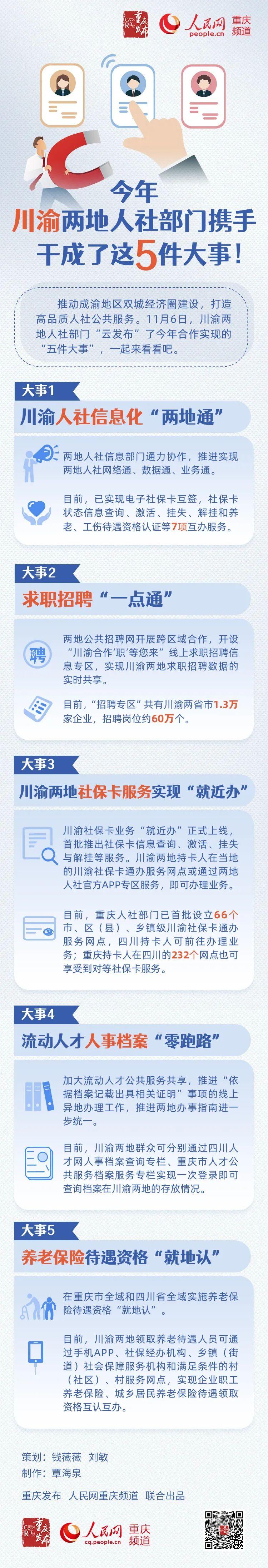 一图读懂!重庆四川两地人社部门今年携手干了这5件大事图片