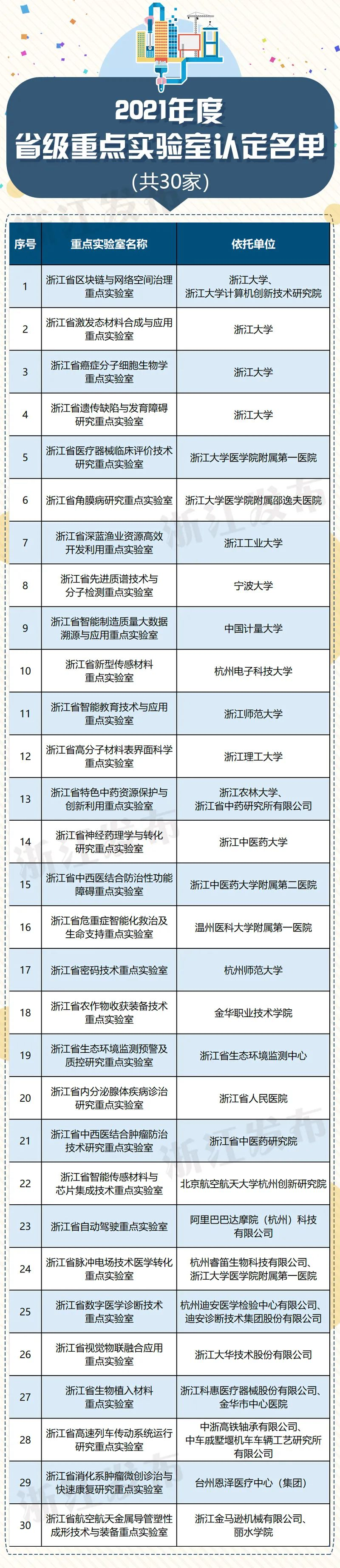 认定30家,培育建设5家!这份2021年度浙江省级重点实验室名单了解一下图片