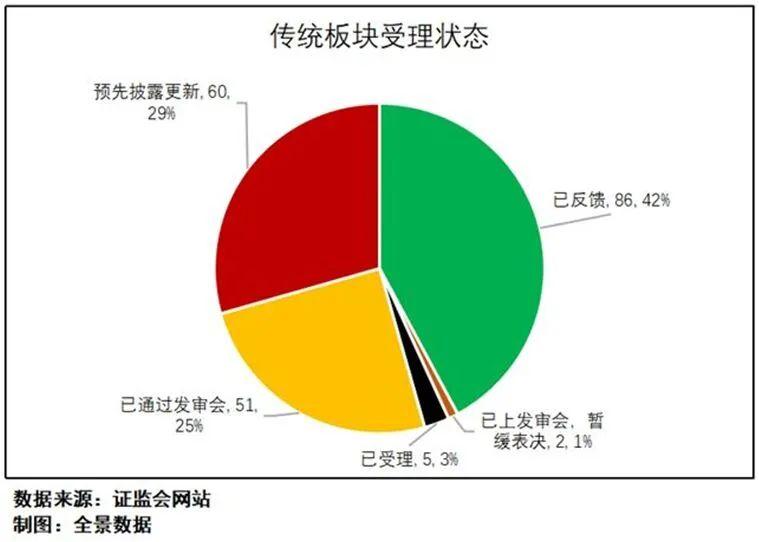快手官宣赴港上市 黄晓明、章子怡为股东的影视企业过会(附最新IPO排队列表)