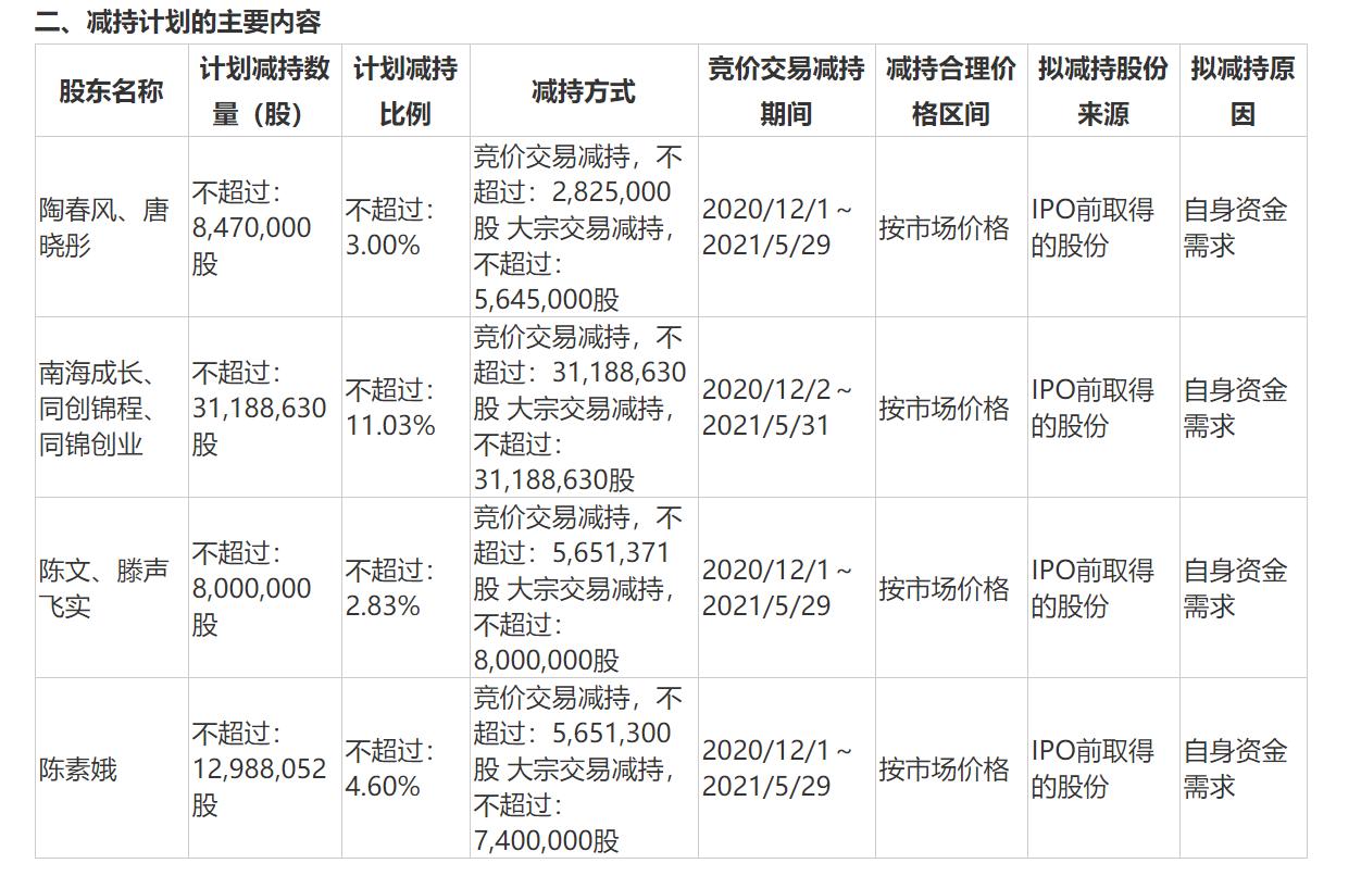 长阳科技遭股东清仓减持 下周市场再迎超600亿市值解禁