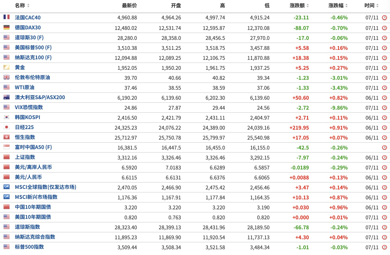拜登胜选 全球金融市场影响全解析