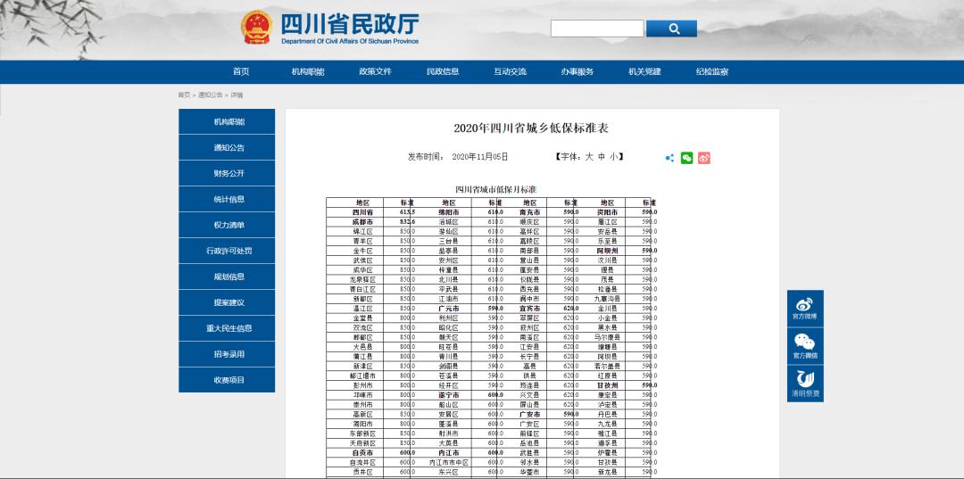2020年四川城乡低保标准公布,快看看你的家乡是多少?图片