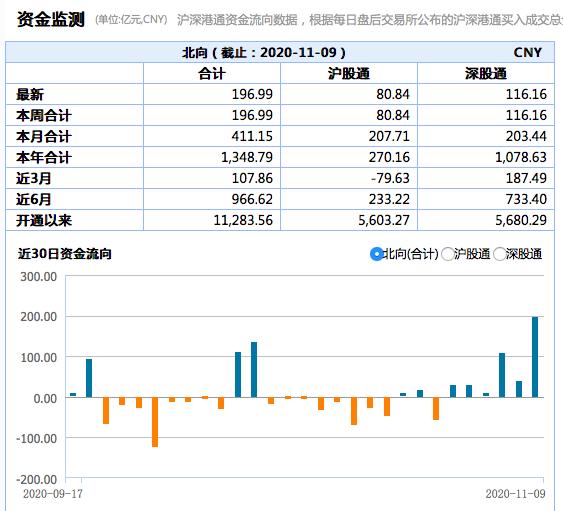 北向资金净流入额创史上单日第二高:净买入贵州茅台近13亿