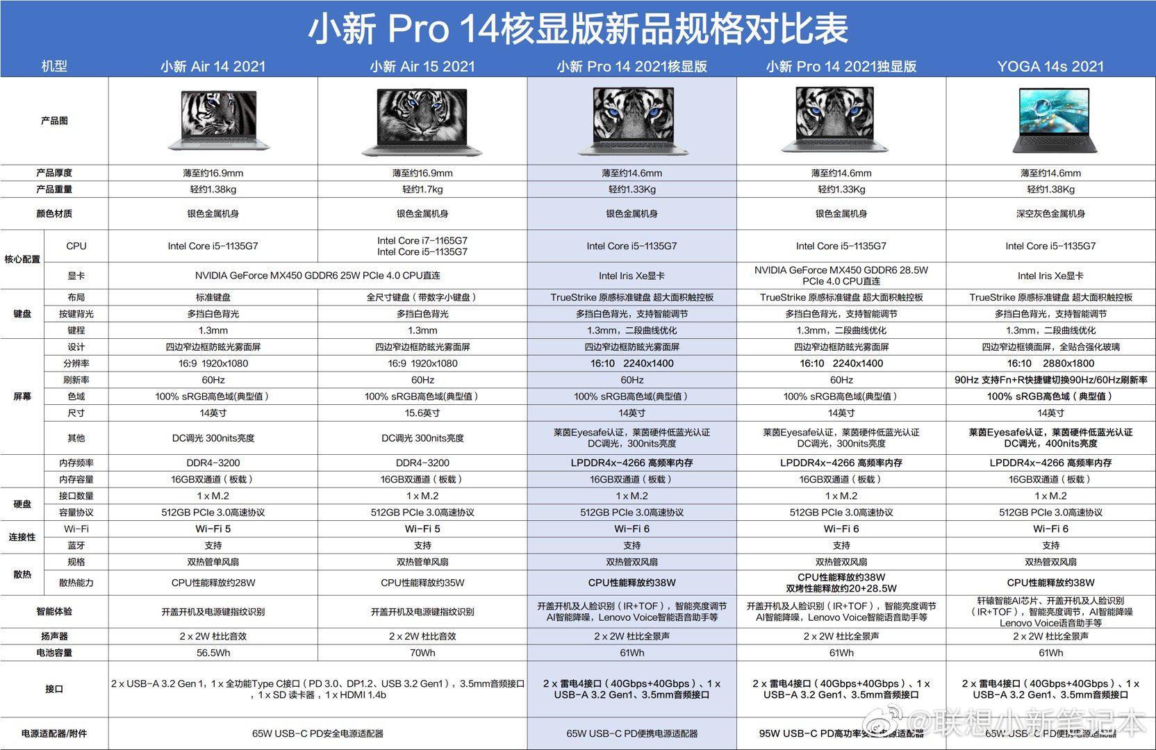 联想小新 Pro 14 核显版新品规格对比:Air、Pro、YOGA