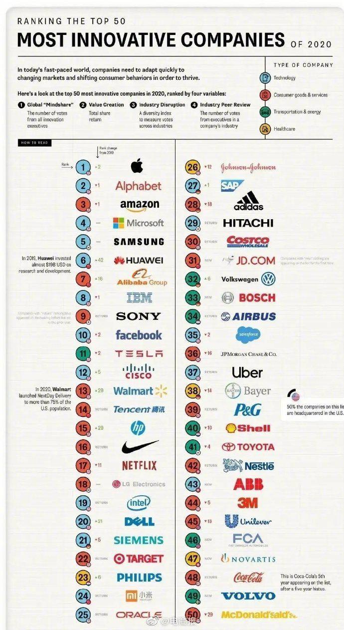 2020年全球最具创造力企业:苹果公司排名第一……