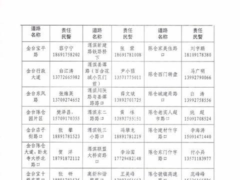 """宝鸡交警发布市区易堵路段""""户籍化""""管理责任清单"""
