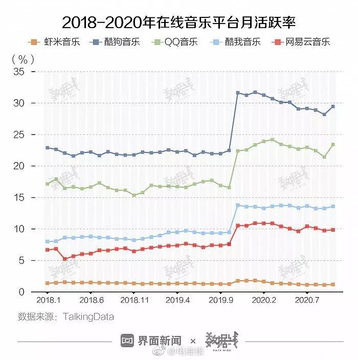 虾米音乐市场份额不足2%
