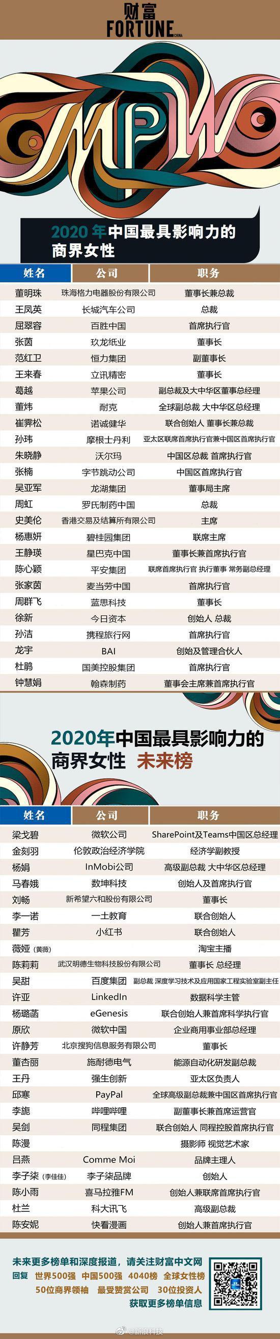 财富2020中国最具影响力商界女性:董明珠榜首