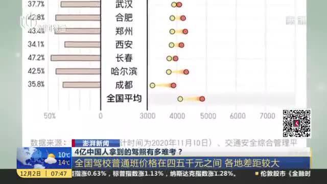 澎湃新闻:4亿中国人拿到的驾照有多难考?