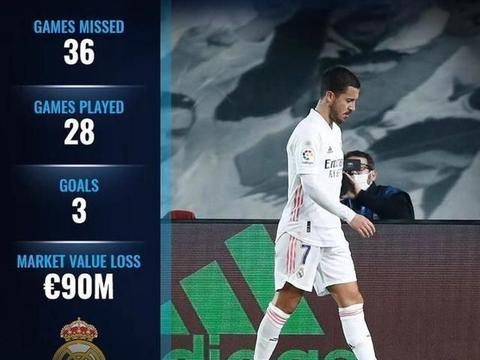 哎!阿扎尔加盟皇马后身价暴跌9000万 被评为西甲最被高估的球员
