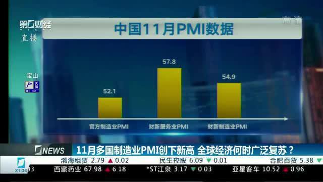 11月多国制造业PMI创下新高 全球经济何时广泛复苏?