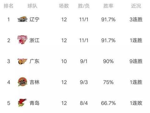 CBA最新积分榜:前三没变化,广东队10连胜,福建队12连败