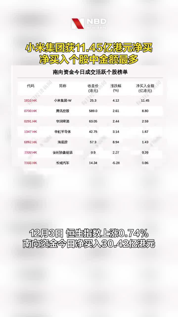 12月3日港股通净流入30.42亿港元……