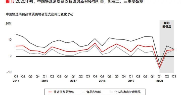 贝恩:因售价下滑 前三季度中国快消品销售额同比跌0.1%