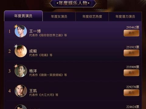 年度男演员投票,王一博暂时领先,成毅名次喜人,怎么没有肖战?