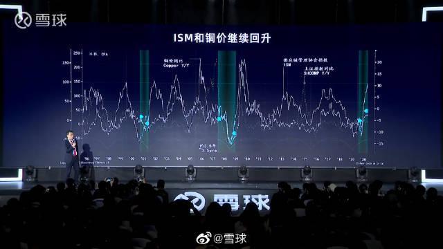 交银国际董事总经理洪灝:铜周期是非常重要的周期