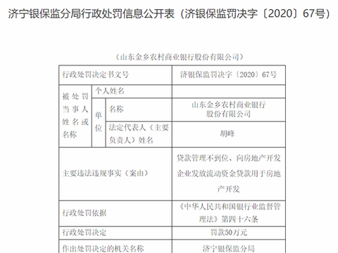 山东金乡农商行被罚50万:向房地产开发企业发放流动资金贷款