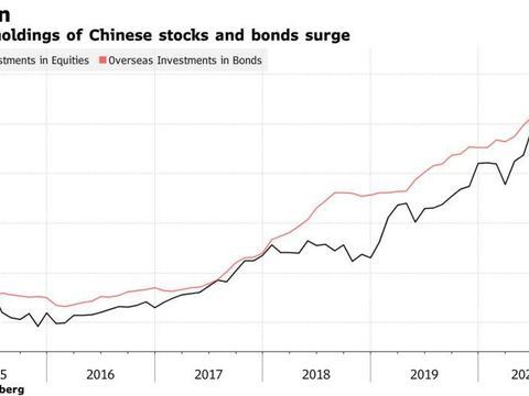华尔街继续进军中国,而华盛顿却在踌躇不前