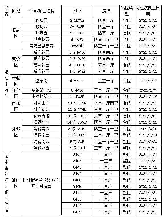 南京向蛋壳公寓租客提供一批过渡房源 可免费住1至2个月图片