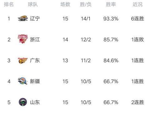 CBA最新积分榜:广州大胜鱼腩,携三连胜逼近前八,同曦力克江苏!