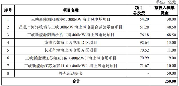 """""""巨无霸""""三峡新能源下周四IPO上会:拟募资250亿元"""