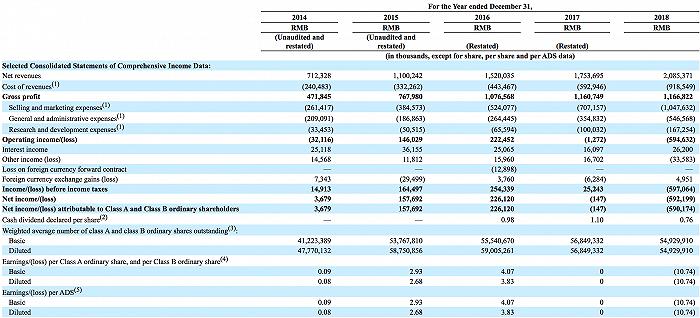 """达内科技面临真""""退市"""":5年财务造假6个亿,韩少云持股31%"""