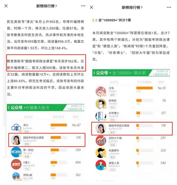"""微信500强月报发布:""""腿姐考研政治课堂""""位居总榜升幅第二!"""