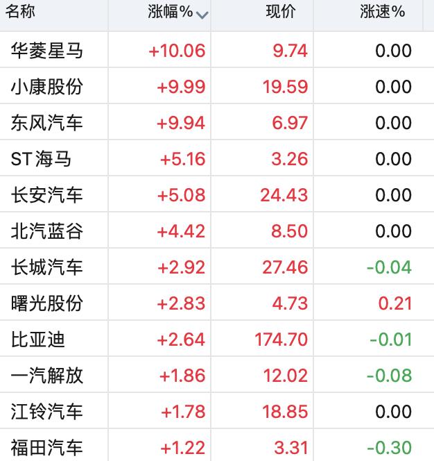汽车板块领涨大市多股涨停,这些游资表现活跃
