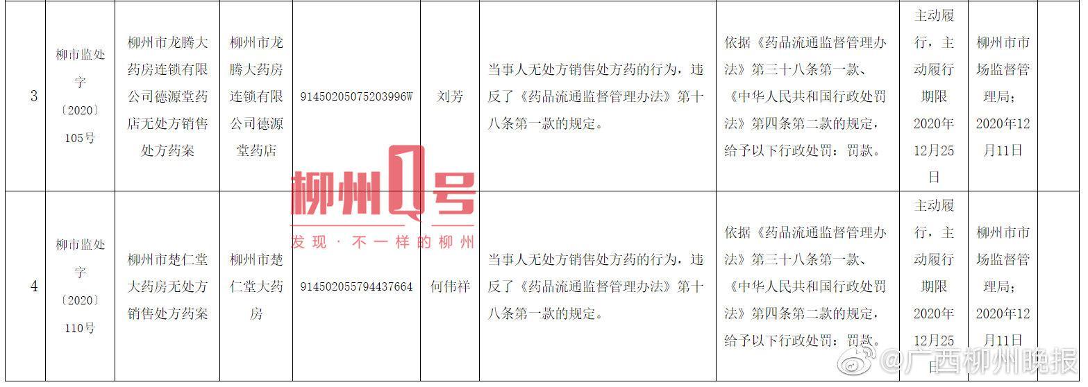 无处方销售处方药,柳州这两家药店被罚款1000元