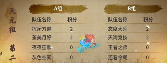 梦幻西游175公会赛,珍宝阁最后时刻被紫禁城绝杀,2连败直接出局