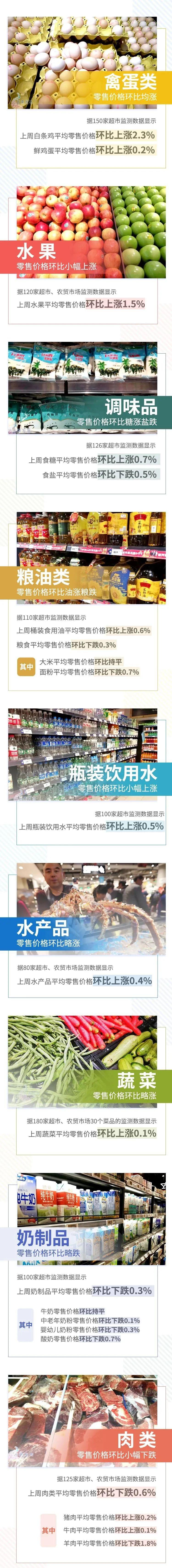 【民生】8涨4跌!图片