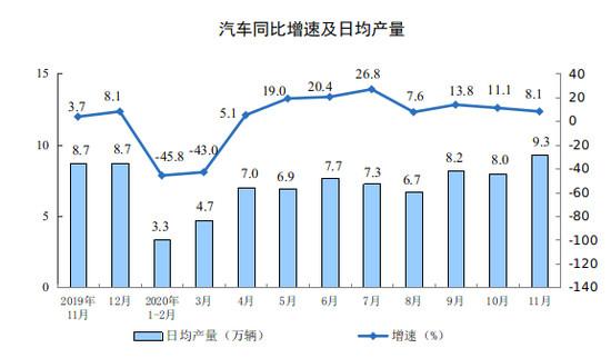 11月工业生产稳中有升 汽车等支撑作用持续增强