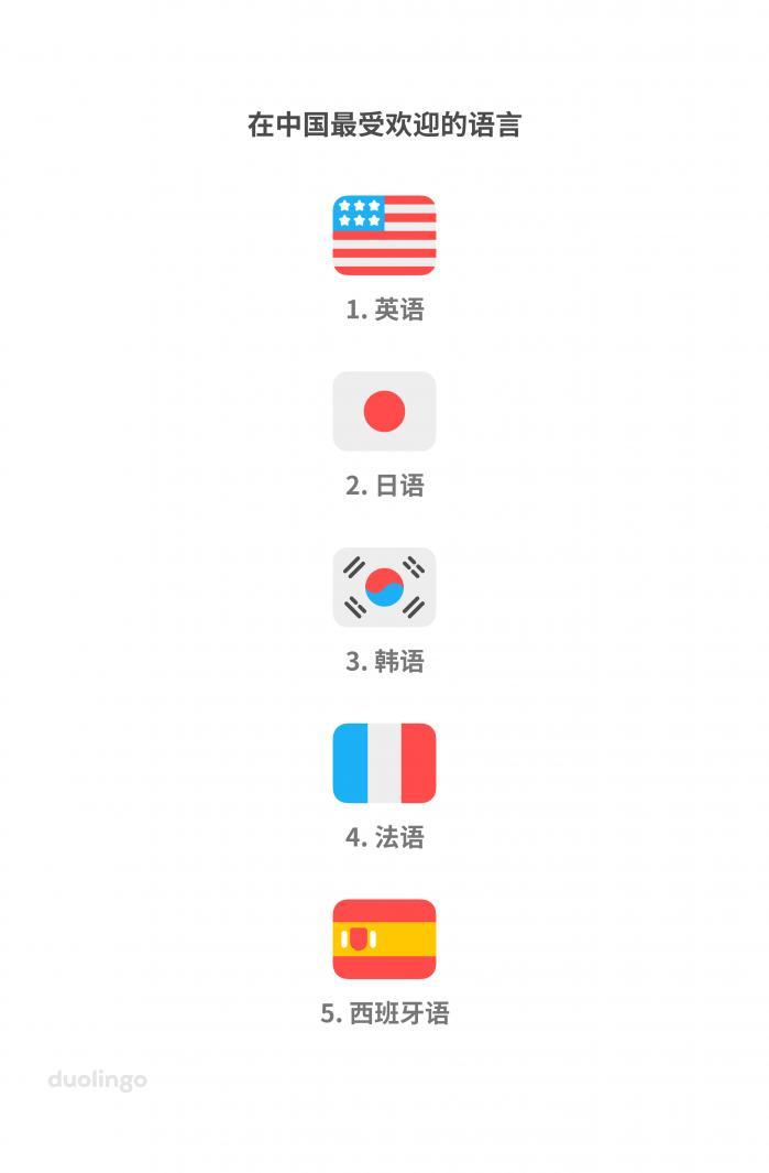 多邻国发布《2020年语言学习趋势报告》:中国用户最爱学这几门小语种
