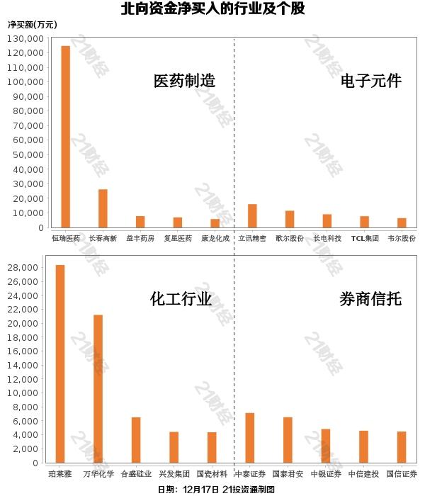 北向资金逾80亿扫货:增持白酒医药股 恒瑞医药本周被净买入34亿