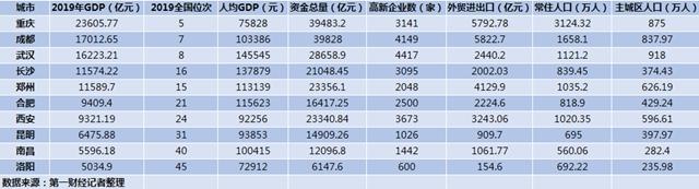 中西部GDP十强城市:重庆成都武汉稳居前三 一哥归谁图片