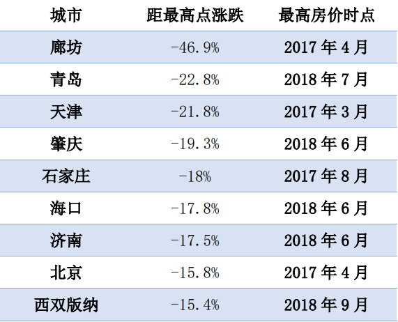 """社科院报告:告别""""只涨不跌"""",9城房价距最高点跌幅超15%"""