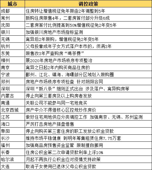 """中原地产:西安升级调控 楼市再次升级调控打击""""万人摇"""""""