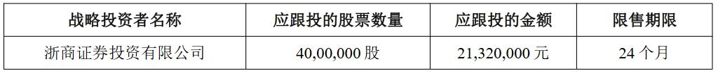 杭华股份(688571.SH):网上摇号中签号码共6.08万个  浙商证券投资获配400万股