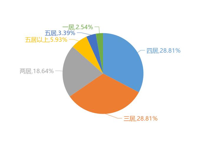 11月牡丹江新房用户关注度大数据报告