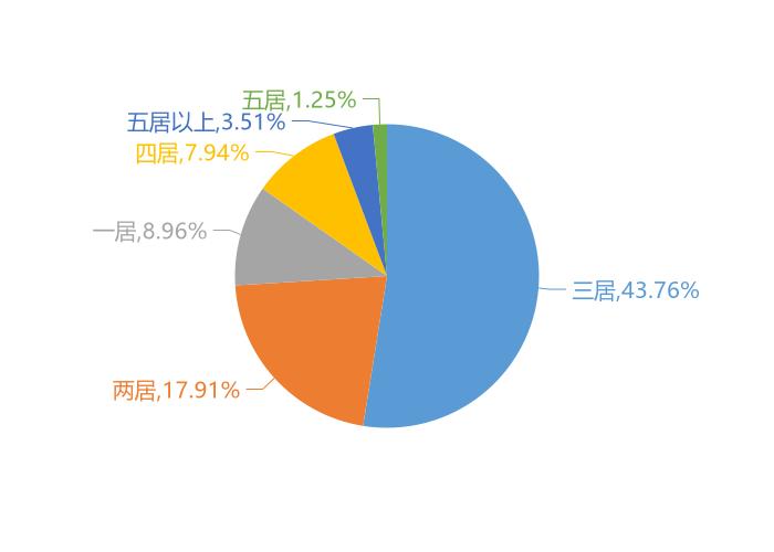 11月渭南新房用户关注度大数据报告