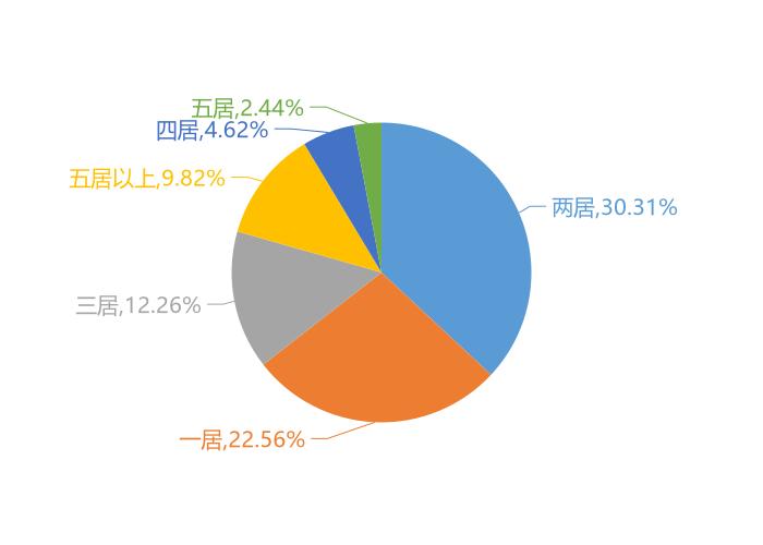 11月三亚新房用户关注度大数据报告