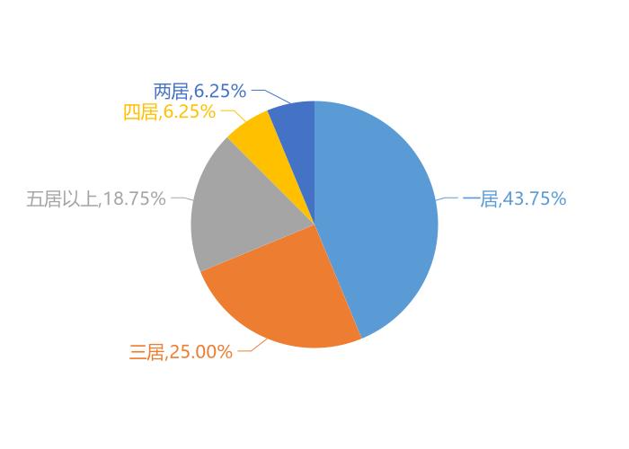 11月邹城新房用户关注度大数据报告
