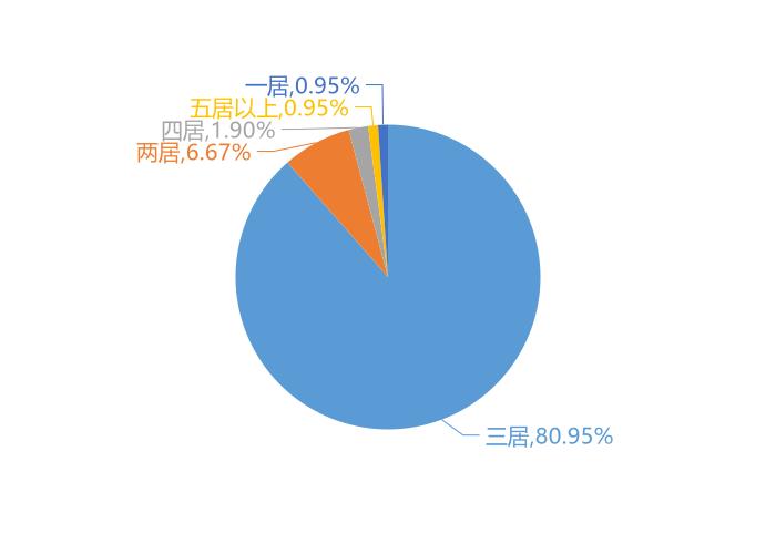11月喀什新房用户关注度大数据报告