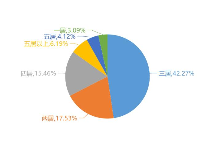 11月阜新新房用户关注度大数据报告