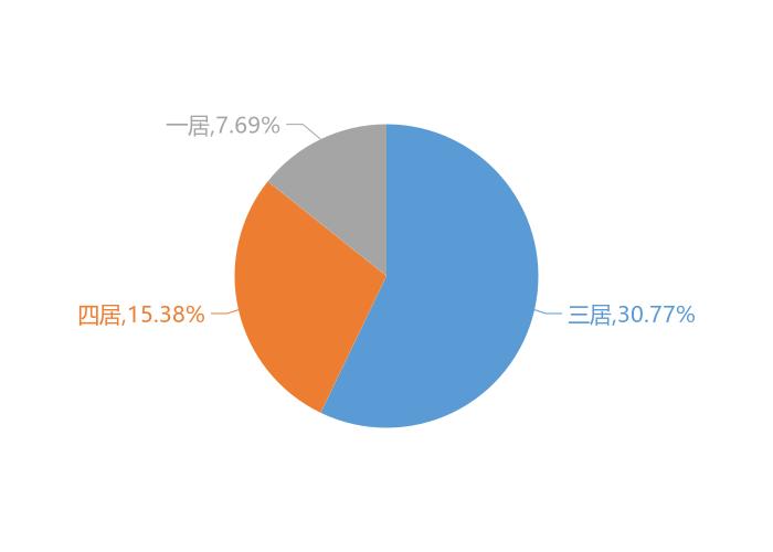 11月高淳新房用户关注度大数据报告