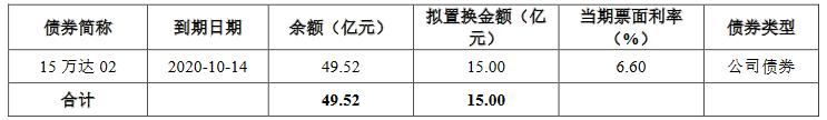 万达商管:拟发行15亿元公司债券 利率区间5.2%-6.0%