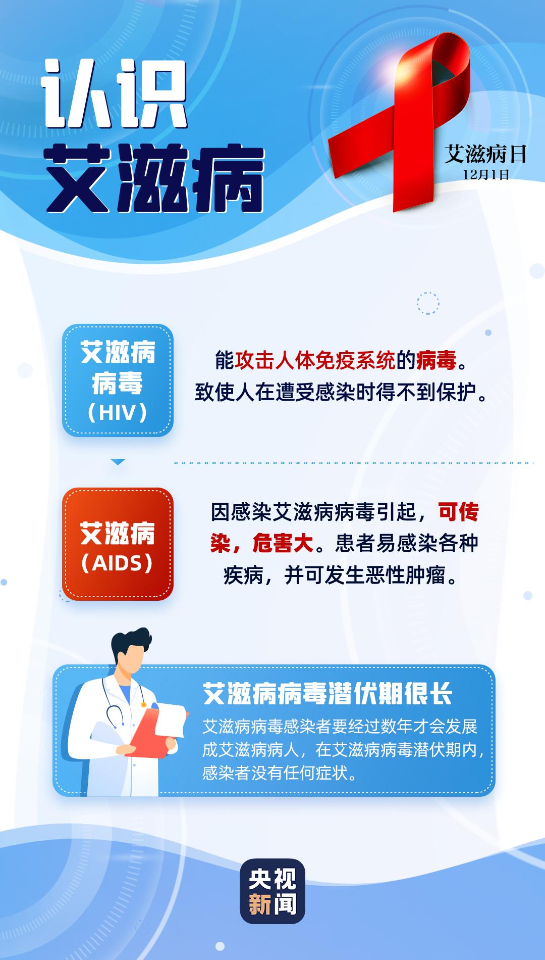 艾滋病自愿咨询检测门诊,已覆盖重庆所有区县图片