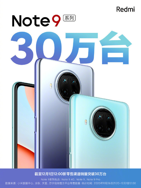 Redmi红米手机:Note9系列新零售渠道销量突破30万台